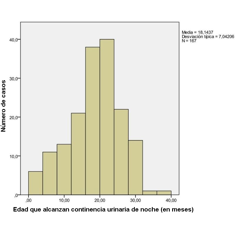 Age-in-months-when-continent-with-urine-during-the-night-SPANISH