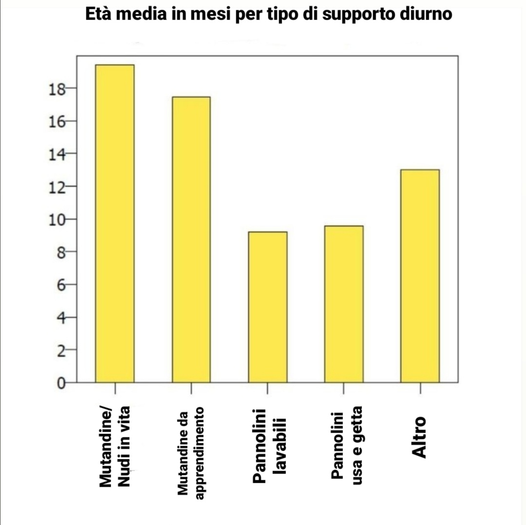 Età media in mesi per tipo di supporto diurno