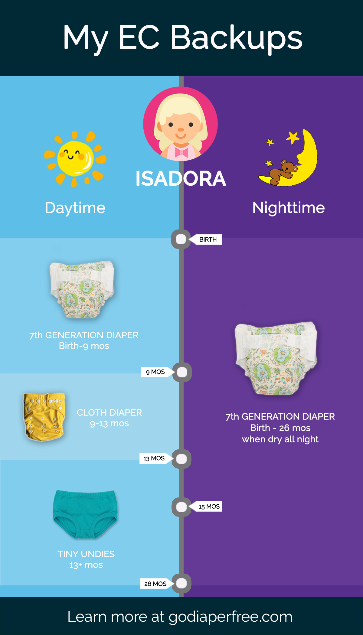 daytime and nighttime diaper backups for baby #2