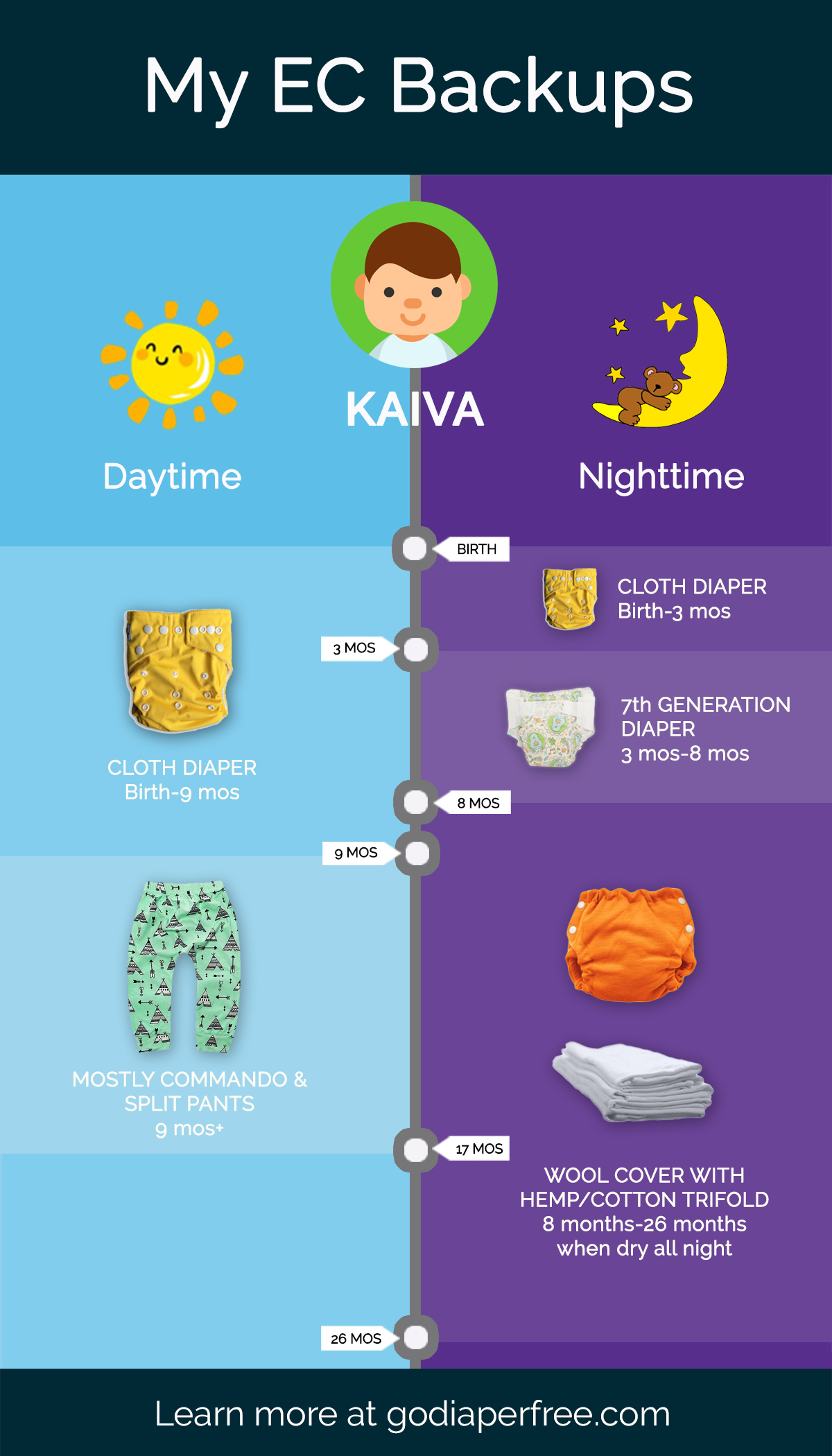 daytime and nighttime diaper backups for baby #1