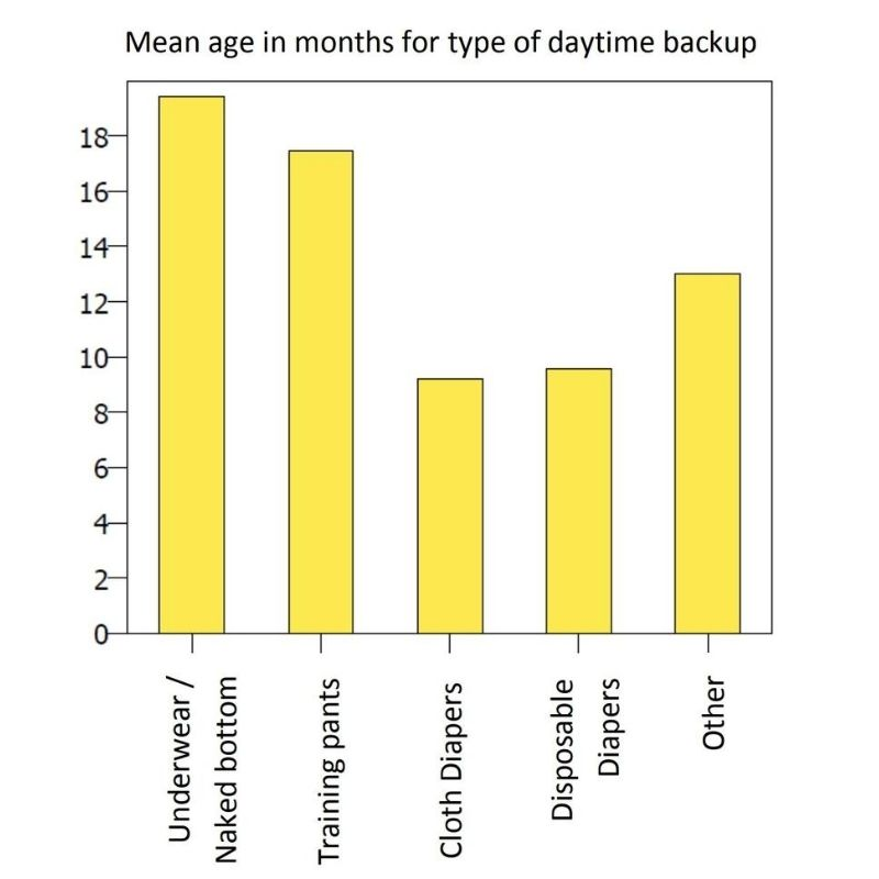 Mean age in months for type of daytime backup