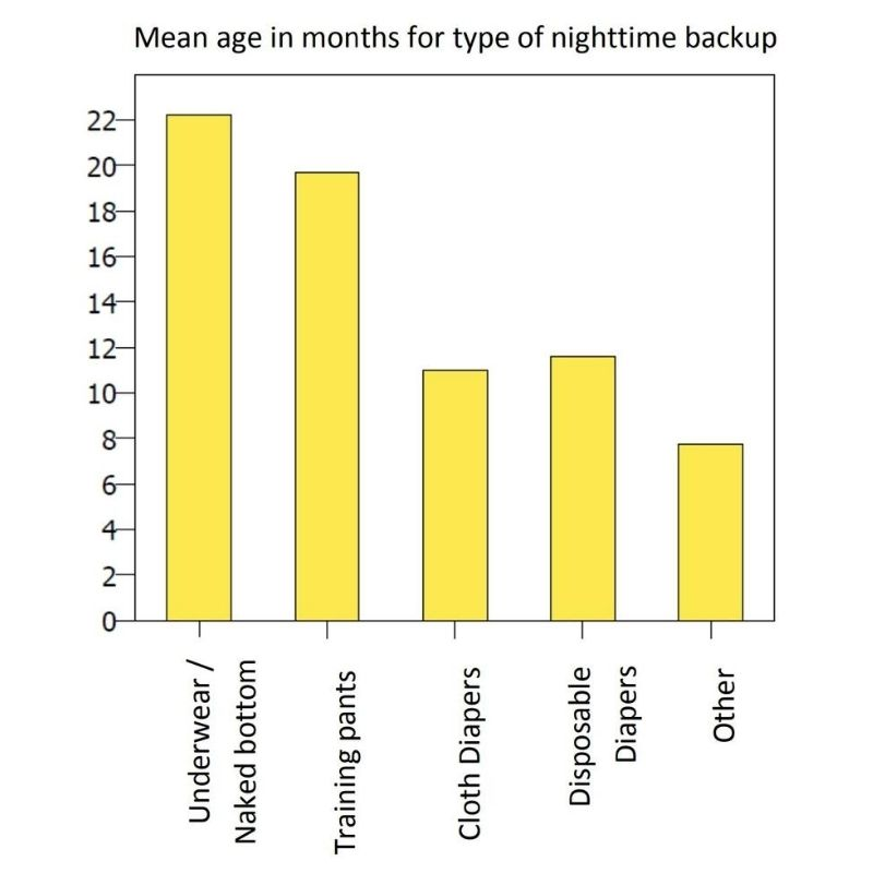 Mean age in months for type of nighttime backup