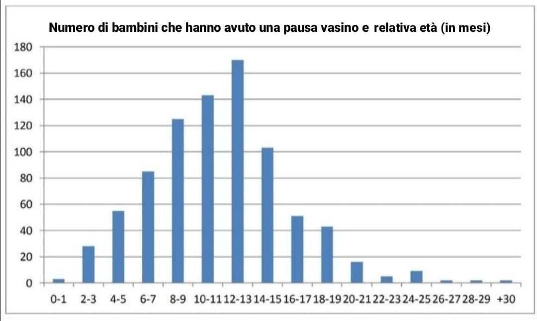 Numero di bambini che hanno avuto una pausa vasino e relativa età (in mesi)
