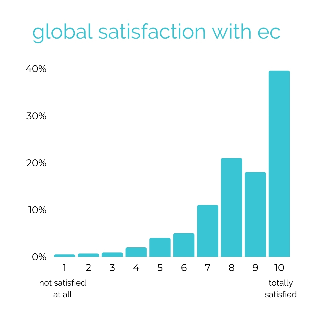 global satisfaction with ec