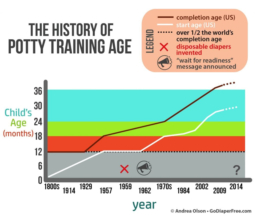 the history of potty training age