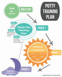 the potty training plan by go diaper free andrea olson